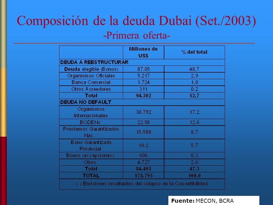 Composición de la deuda Dubai (Set./2003) -Primera oferta-