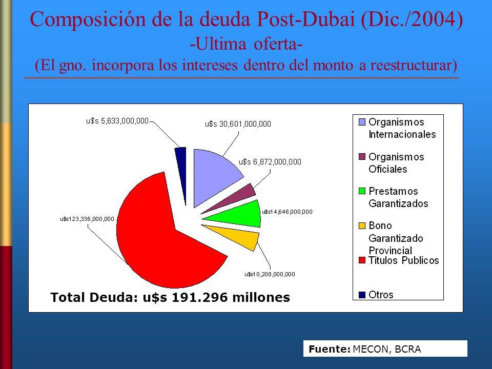 Composición de la deuda Post-Dubai (Dic./2004) -Ultima oferta- (El gno. incorpora los intereses dentro del monto a reestructurar)