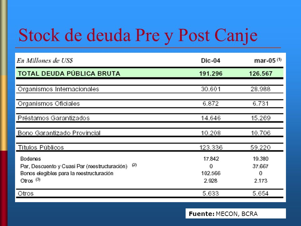Stock de deuda Pre y Post Canje