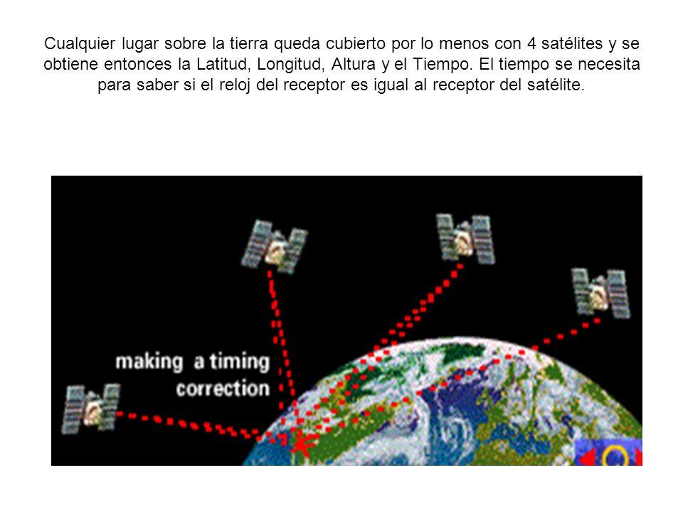 Cualquier lugar sobre la tierra queda cubierto por lo menos con 4 satélites y se obtiene entonces la Latitud, Longitud, Altura y el Tiempo.