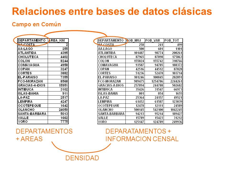 Relaciones entre bases de datos clásicas