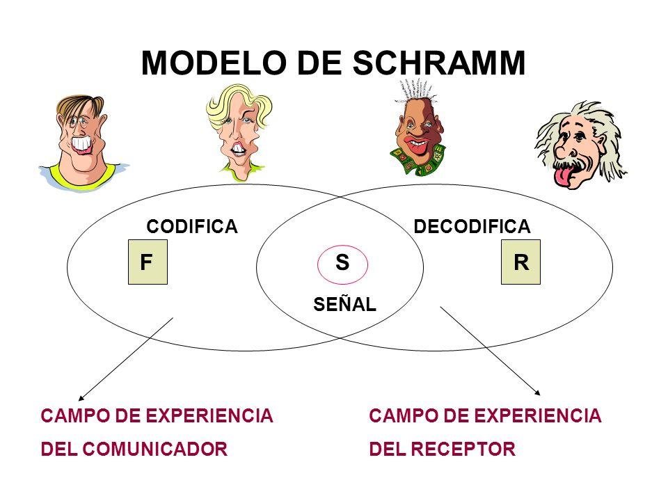 MODELO DE SCHRAMM S R CODIFICA DECODIFICA SEÑAL CAMPO DE EXPERIENCIA