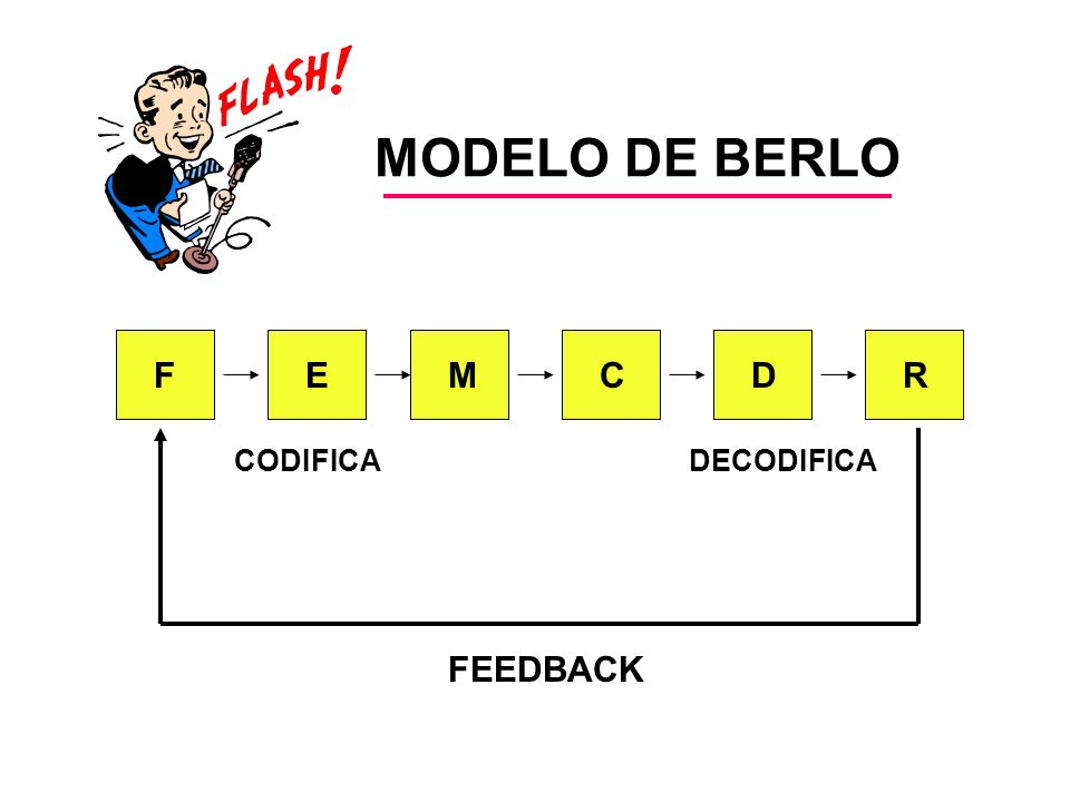 MODELO DE BERLO F E M C D R CODIFICA DECODIFICA FEEDBACK