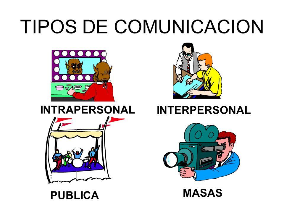 TIPOS DE COMUNICACION INTRAPERSONAL INTERPERSONAL MASAS PUBLICA