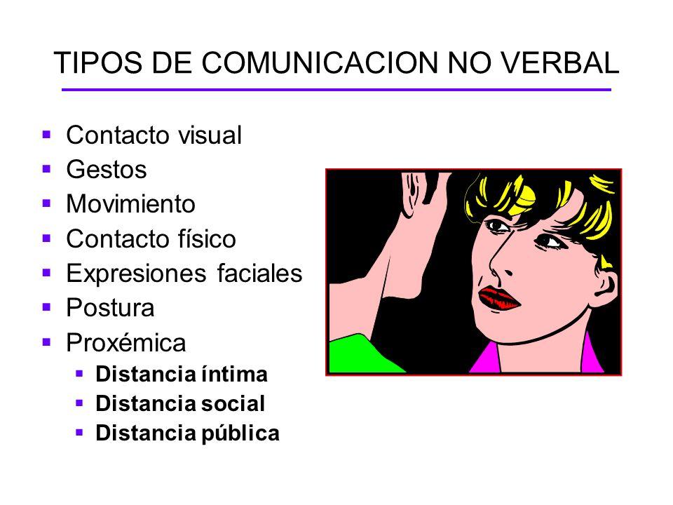 TIPOS DE COMUNICACION NO VERBAL