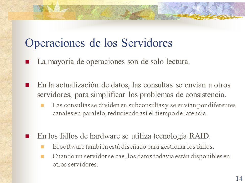 Operaciones de los Servidores