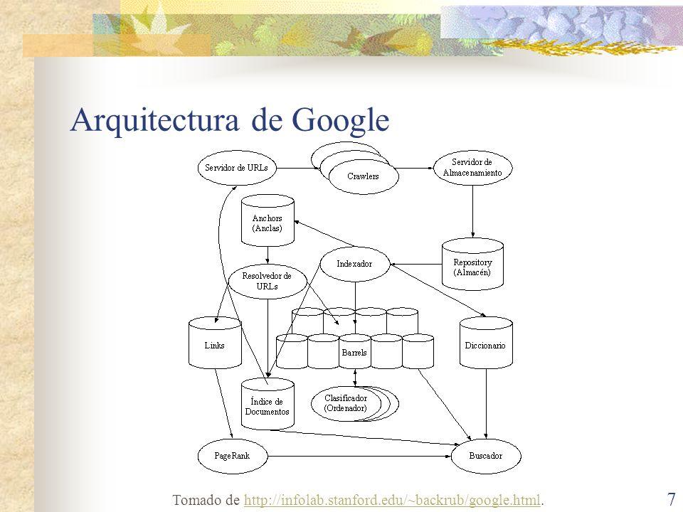 Arquitectura de Google