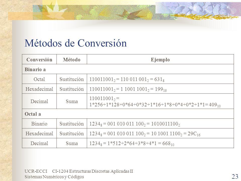 Métodos de Conversión Conversión Método Ejemplo Binario a Octal