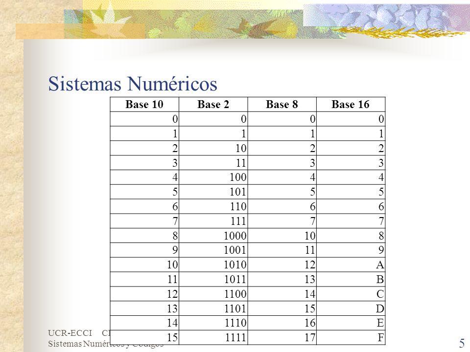 Sistemas Numéricos Base 10 Base 2 Base 8 Base 16 1 2 10 3 11 4 100 5