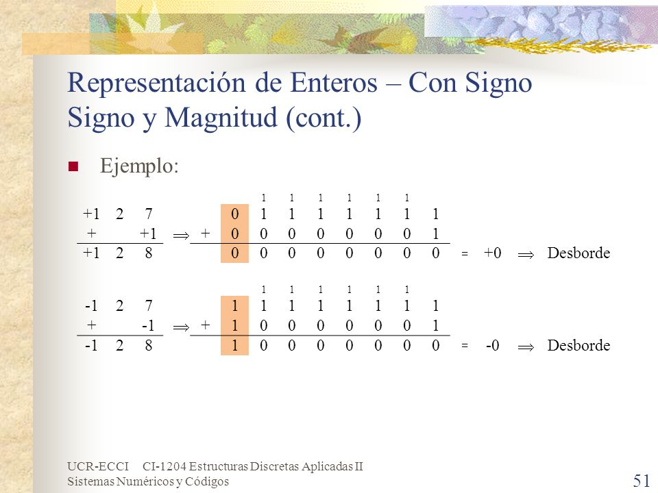 Representación de Enteros – Con Signo Signo y Magnitud (cont.)