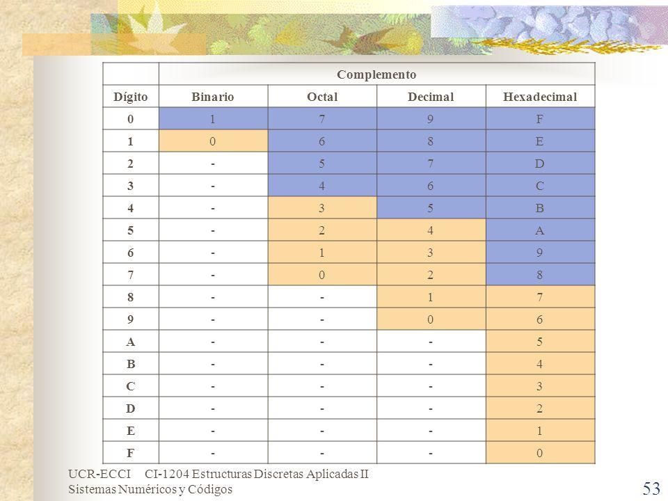 Complemento Dígito Binario Octal Decimal Hexadecimal 1 7 9 F 6 8 E 2 - 5 D 3 4 C B A