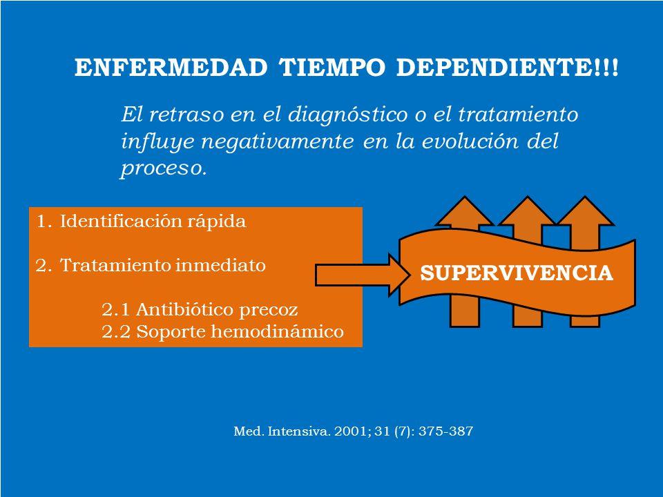 Código Sepsis: Servicio Urgencias hospital Viladecans