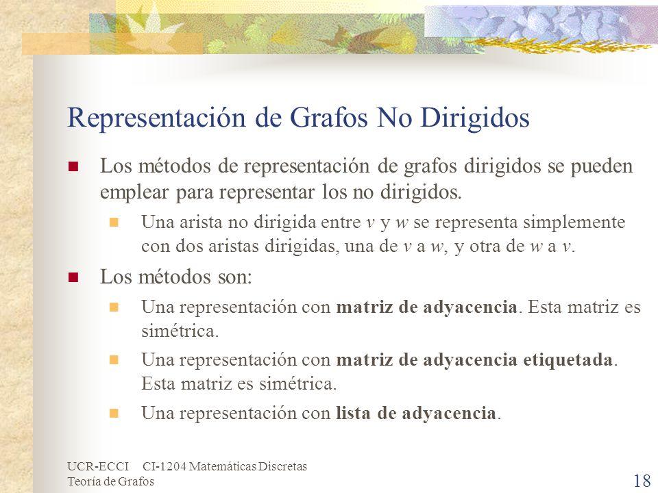 Representación de Grafos No Dirigidos