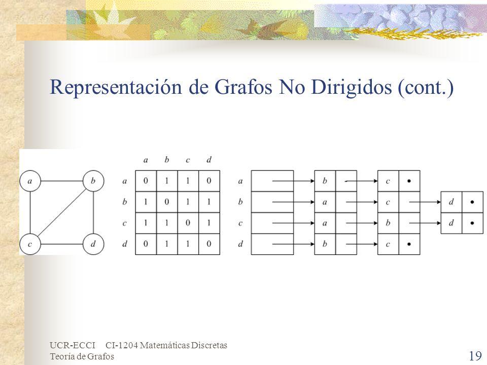 Representación de Grafos No Dirigidos (cont.)