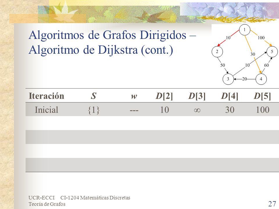 Algoritmos de Grafos Dirigidos – Algoritmo de Dijkstra (cont.)