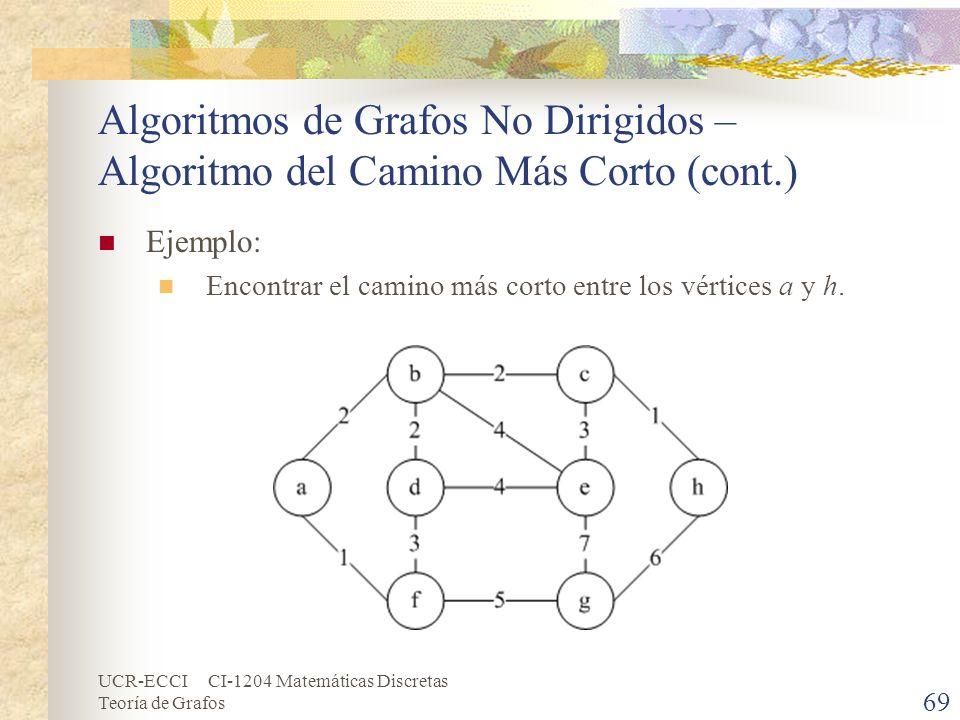 Algoritmos de Grafos No Dirigidos – Algoritmo del Camino Más Corto (cont.)