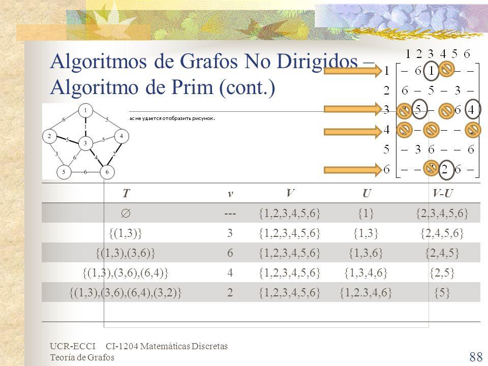 Algoritmos de Grafos No Dirigidos – Algoritmo de Prim (cont.)