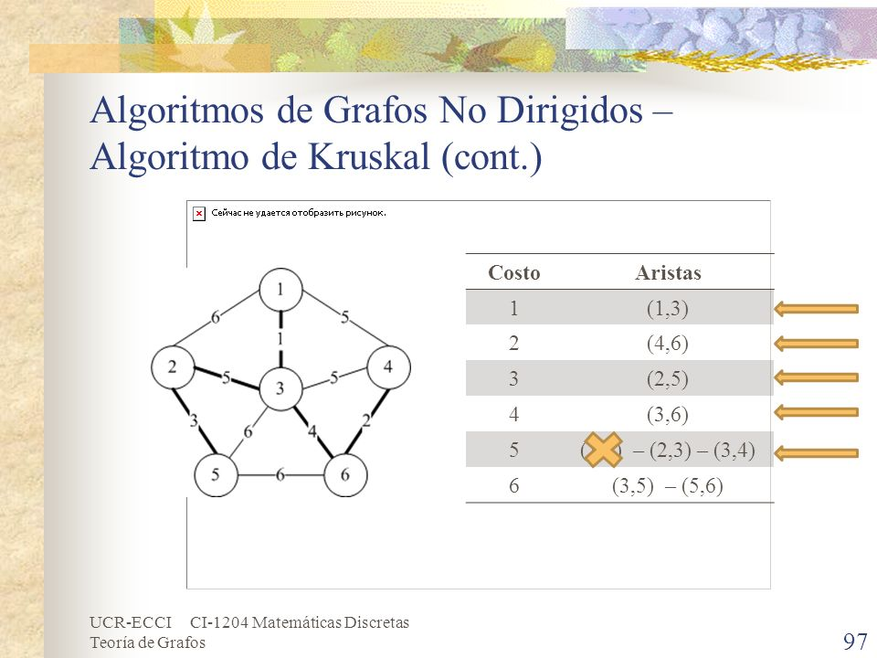 Algoritmos de Grafos No Dirigidos – Algoritmo de Kruskal (cont.)