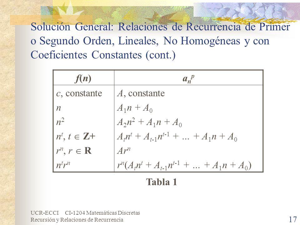 Solución General: Relaciones de Recurrencia de Primer o Segundo Orden, Lineales, No Homogéneas y con Coeficientes Constantes (cont.)