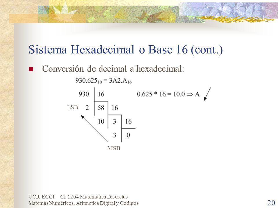 Sistema Hexadecimal o Base 16 (cont.)