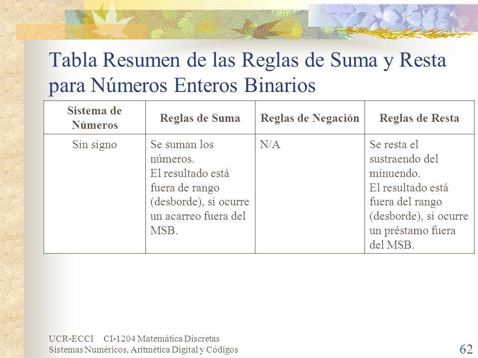 Tabla Resumen de las Reglas de Suma y Resta para Números Enteros Binarios