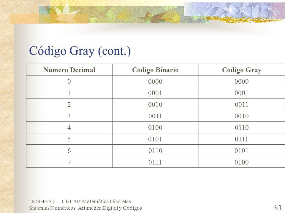 Código Gray (cont.) Número Decimal Código Binario Código Gray 0000 1