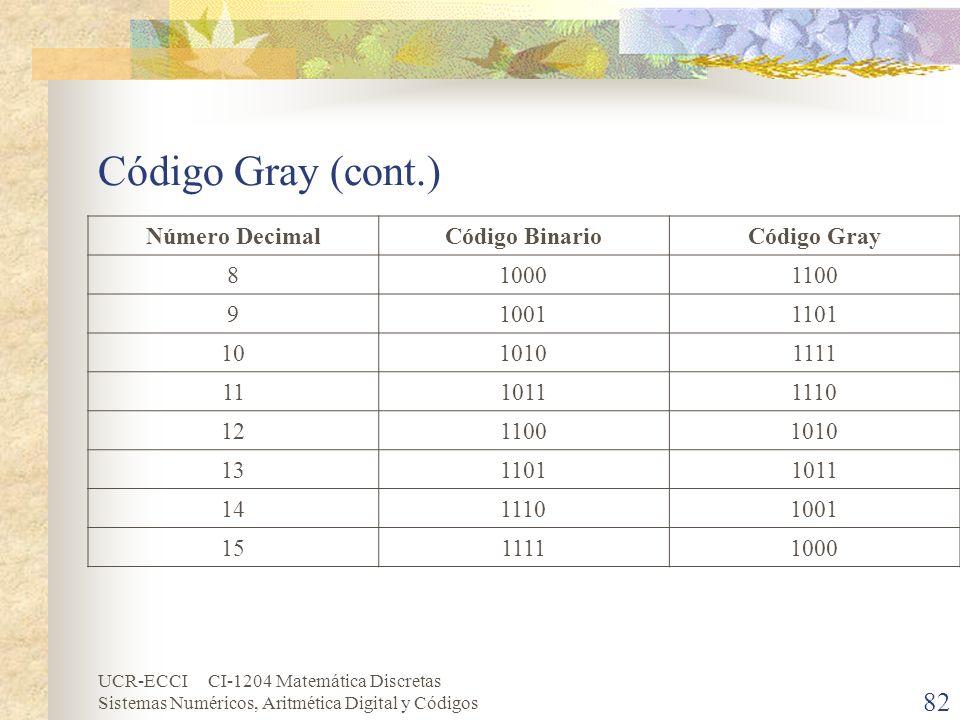 Código Gray (cont.) Número Decimal Código Binario Código Gray 8 1000