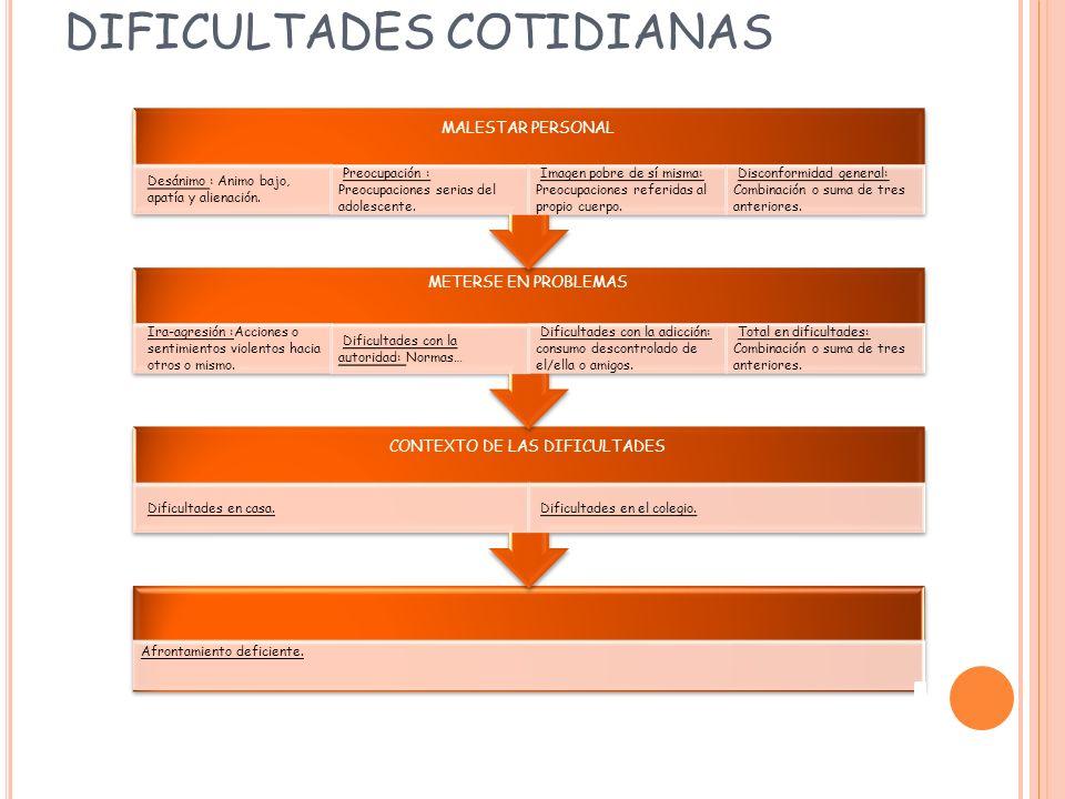DIFICULTADES COTIDIANAS