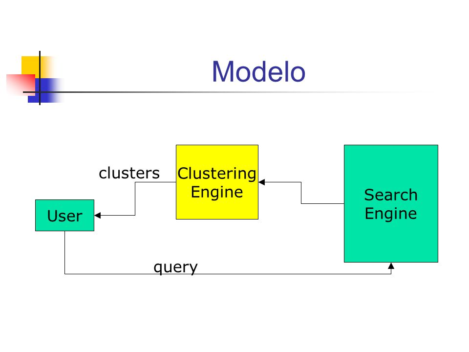 Modelo Clustering Engine Search Engine clusters User query