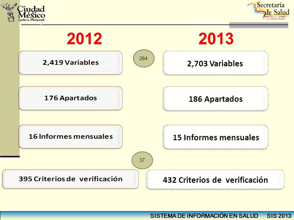2012 2013 2,703 Variables 186 Apartados 15 Informes mensuales