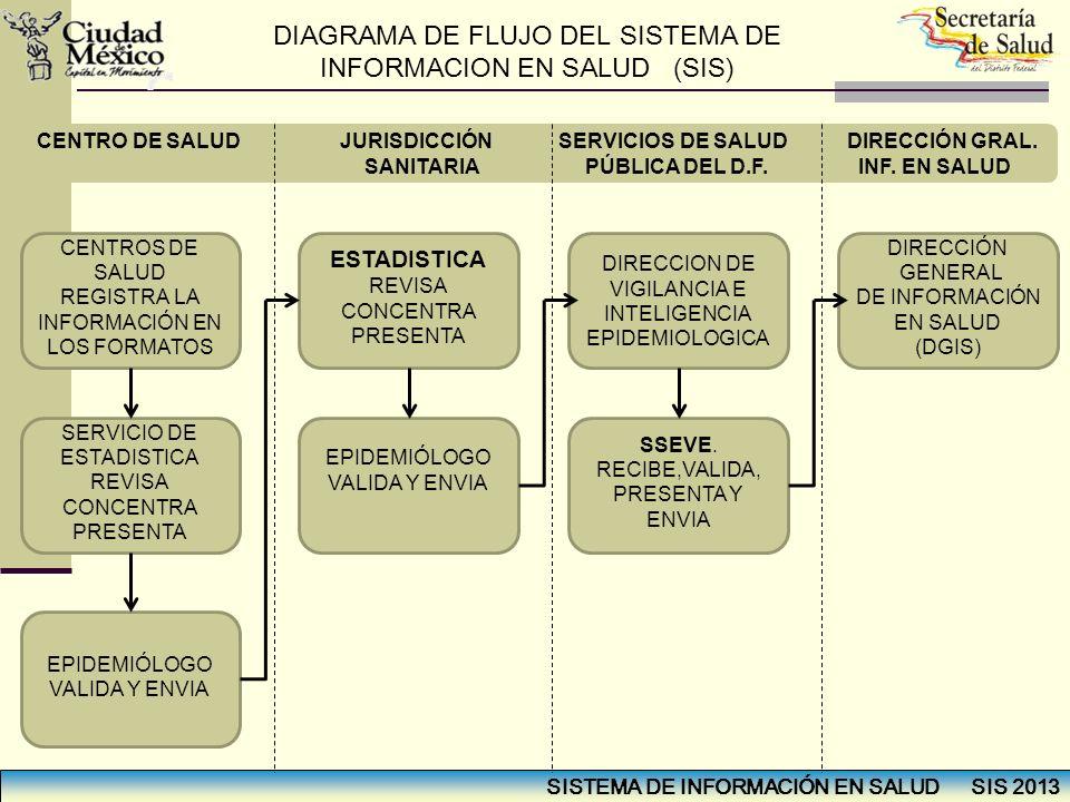 DIAGRAMA DE FLUJO DEL SISTEMA DE INFORMACION EN SALUD (SIS)