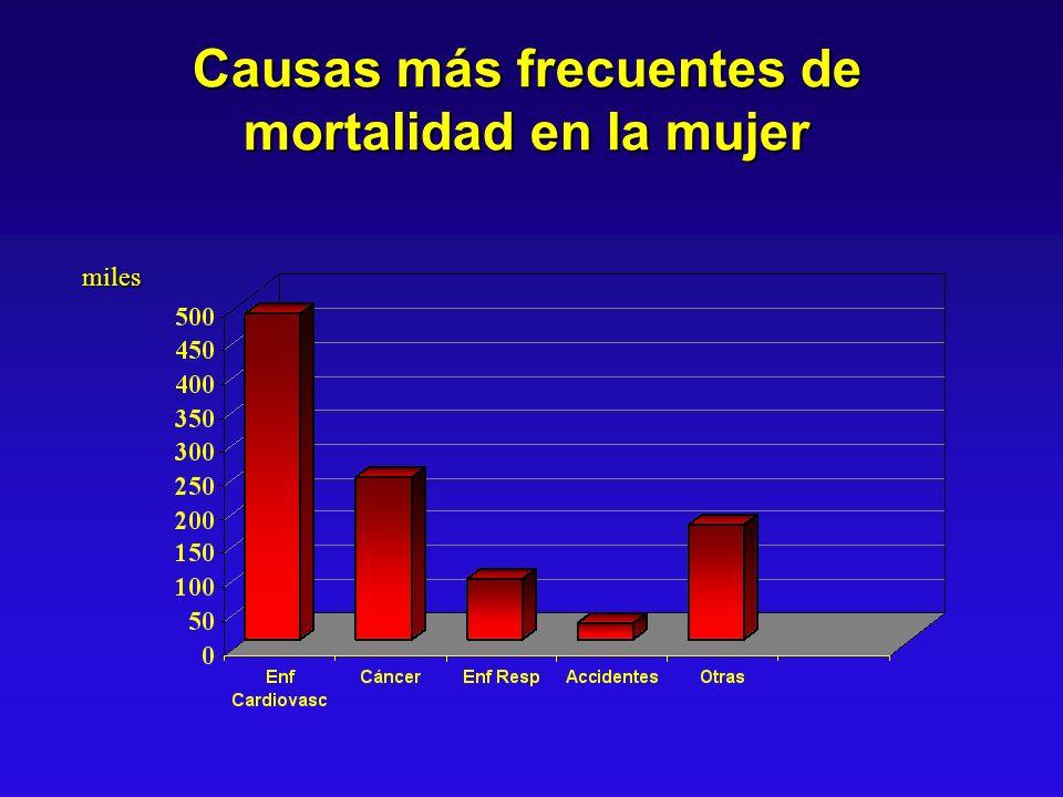 Causas más frecuentes de mortalidad en la mujer