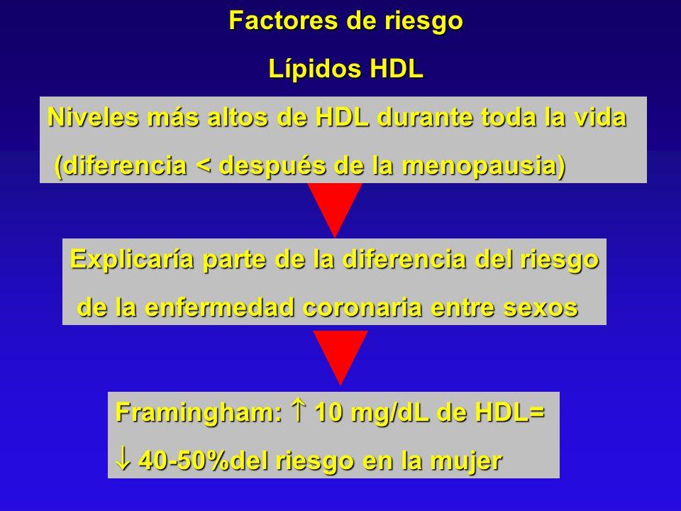 Factores de riesgo Lípidos HDL. Niveles más altos de HDL durante toda la vida. (diferencia < después de la menopausia)