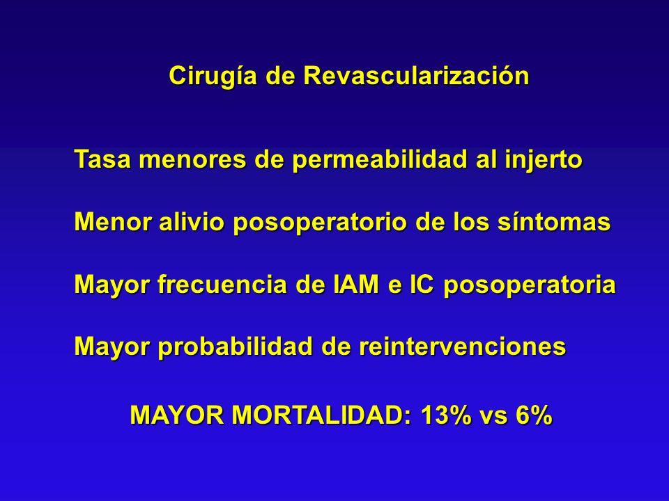 Cirugía de Revascularización