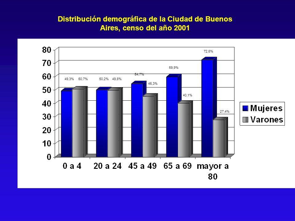 Distribución demográfica de la Ciudad de Buenos Aires, censo del año 2001