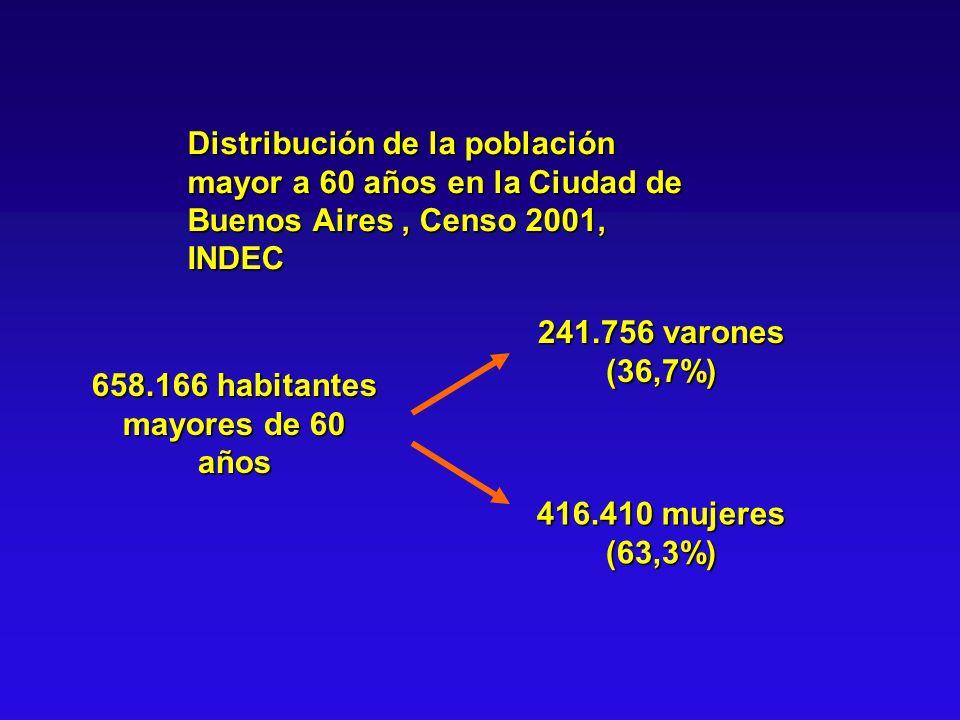658.166 habitantes mayores de 60 años