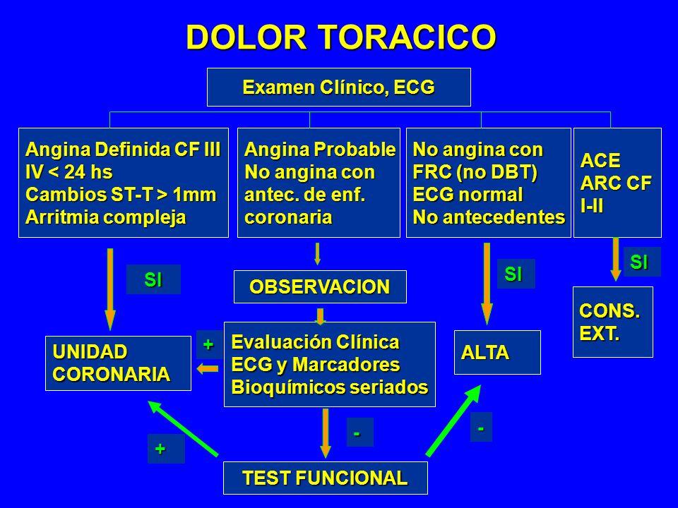DOLOR TORACICO Examen Clínico, ECG Angina Definida CF III