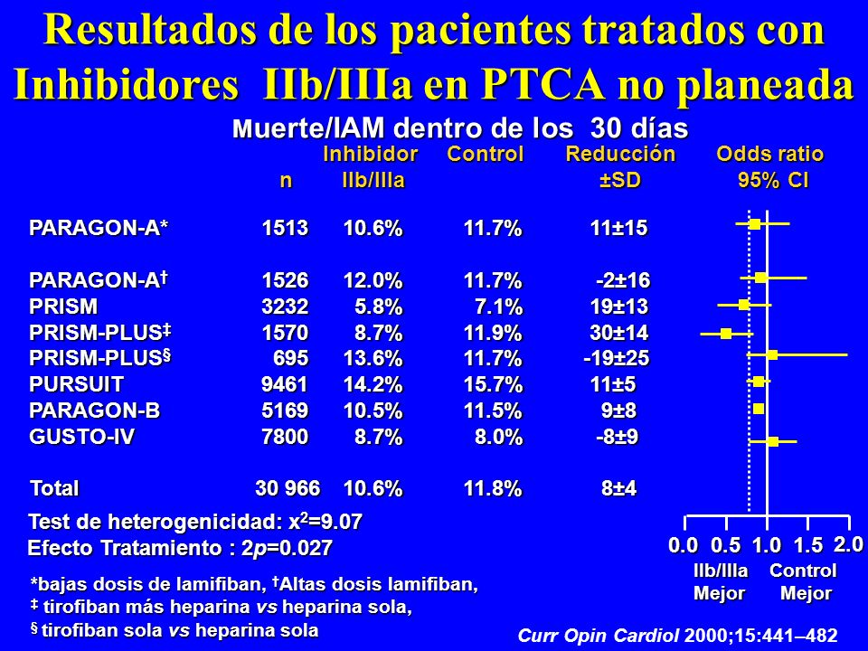 Resultados de los pacientes tratados con Inhibidores IIb/IIIa en PTCA no planeada