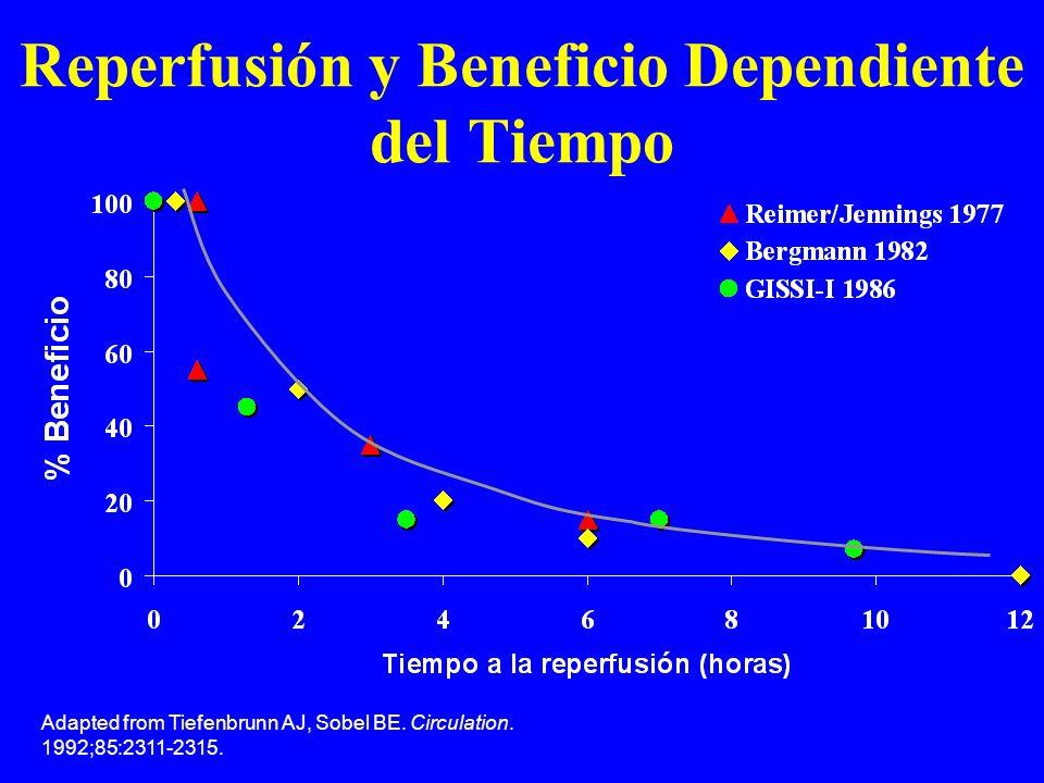 Reperfusión y Beneficio Dependiente del Tiempo