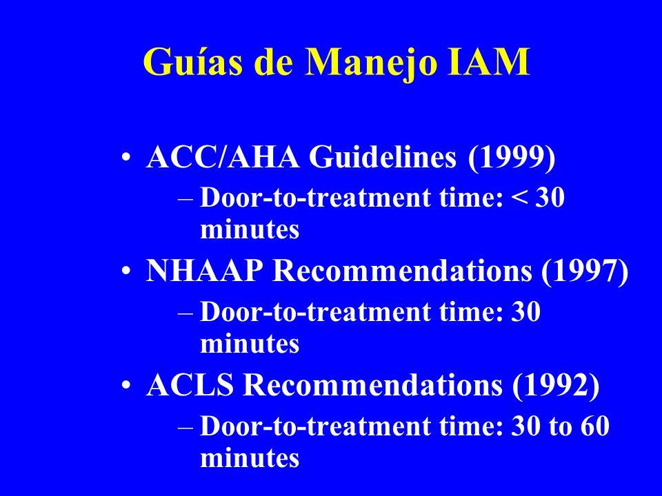Guías de Manejo IAM ACC/AHA Guidelines (1999)