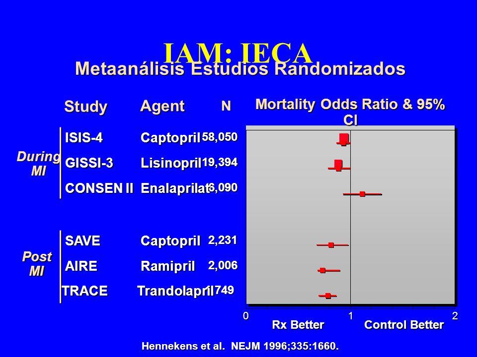 Metaanálisis Estudios Randomizados