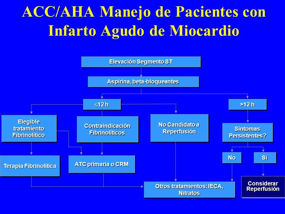 ACC/AHA Manejo de Pacientes con Infarto Agudo de Miocardio