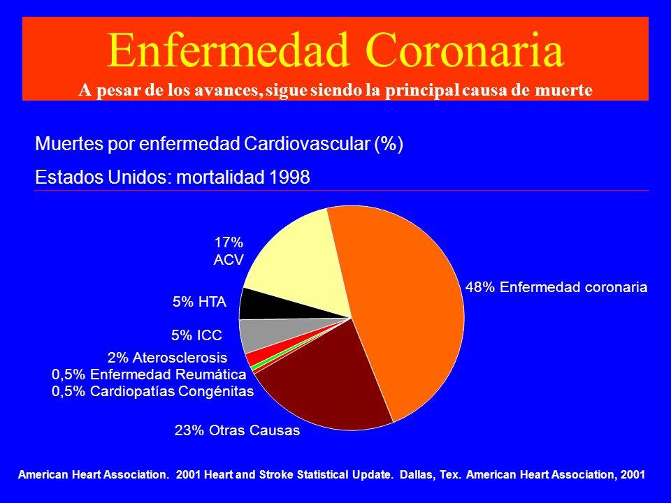 Enfermedad Coronaria A pesar de los avances, sigue siendo la principal causa de muerte