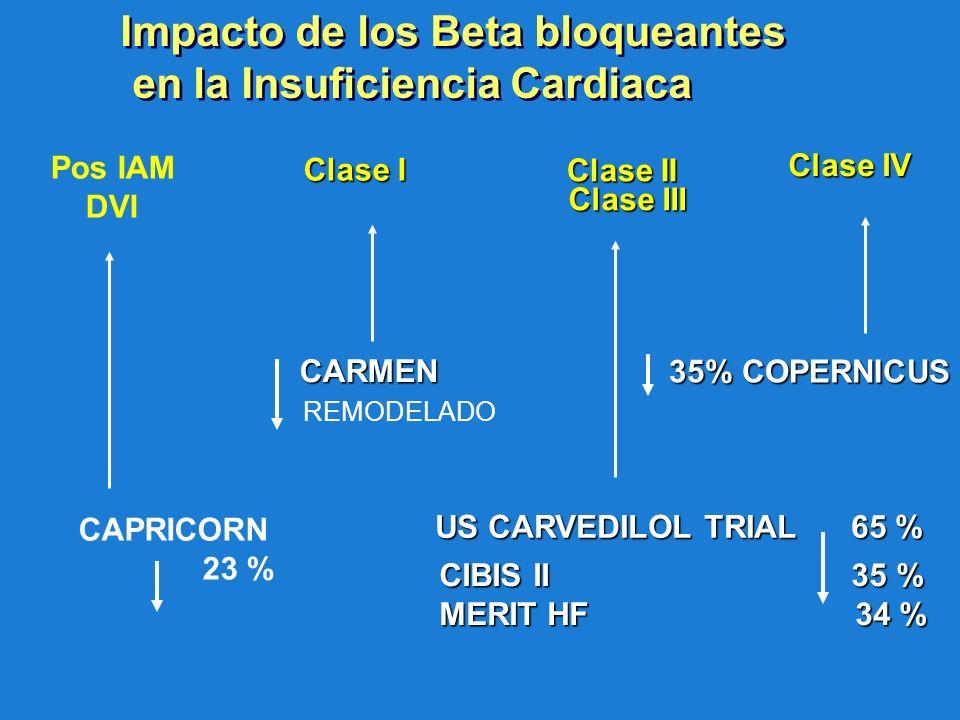 Impacto de los Beta bloqueantes en la Insuficiencia Cardiaca