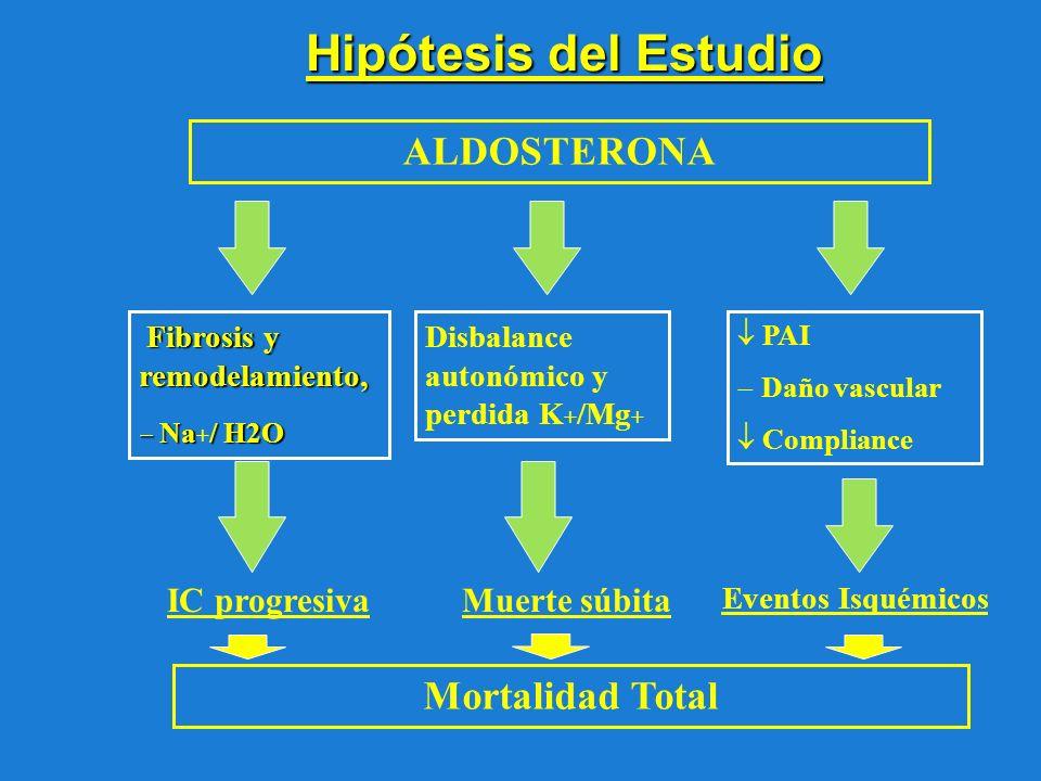 Hipótesis del Estudio ALDOSTERONA Mortalidad Total IC progresiva