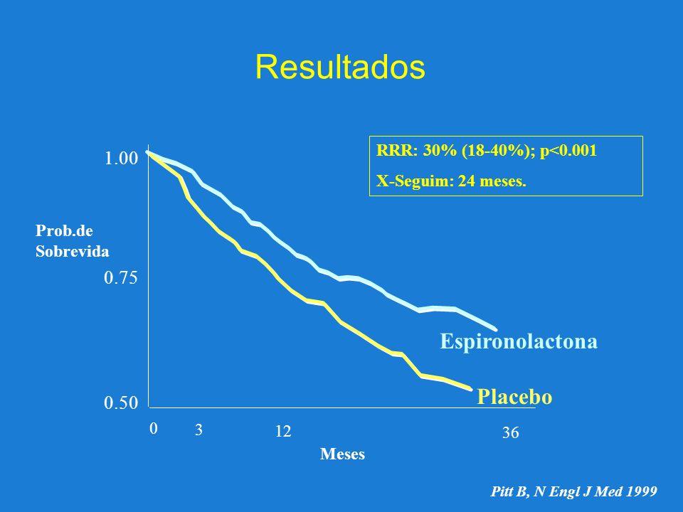 Resultados Espironolactona Placebo 1.00 0.75 0.50