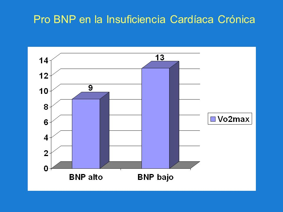 Pro BNP en la Insuficiencia Cardíaca Crónica