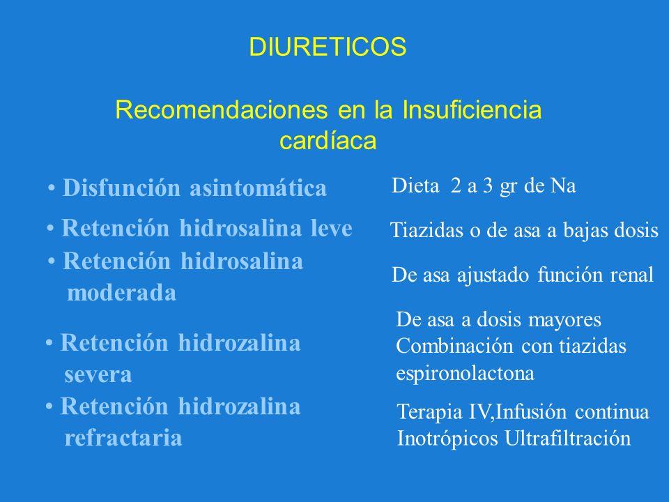 DIURETICOS Recomendaciones en la Insuficiencia cardíaca