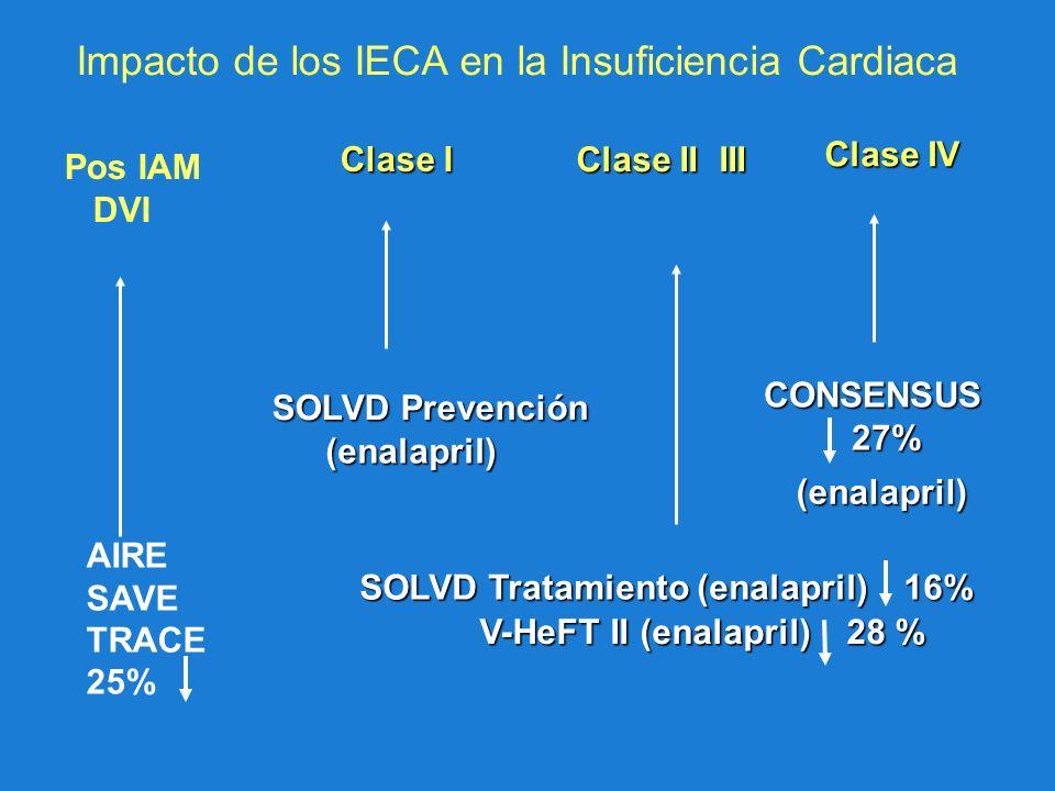 Impacto de los IECA en la Insuficiencia Cardiaca