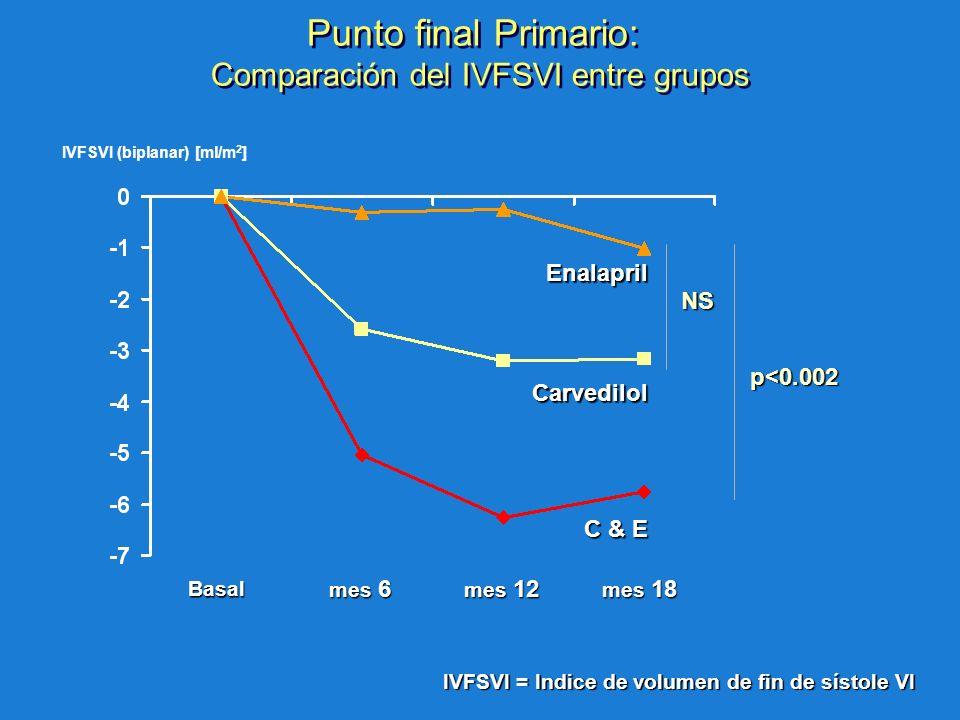 Punto final Primario: Comparación del IVFSVI entre grupos